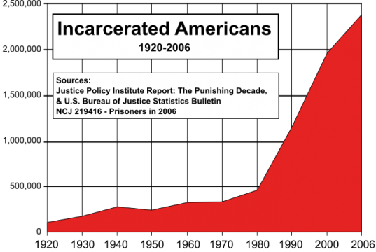 growing prison population needs alternatives to incarceration Controlling prison population growth through alternatives to incarceration: blumstein and beck point out that the biggest growth in the prison population has been.